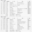 5/5 (子どもの日) キッズガーデン・ダンスショー スーモ住宅展...