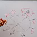 システム企画交流会