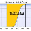 2015/9/30まで!「UV3G Hyper Protectio...