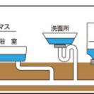 ご家庭の排水管洗浄いたします。