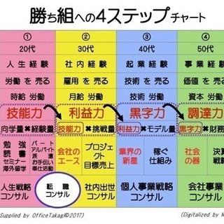 営業力のレベルアップ情報共有会(MLM/保険NG)【問い合わせだ...