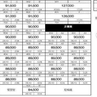 新築★未入居★新宿まで乗り換えなし13分★初期費用 12万円~
