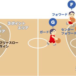土曜日のバスケ(浜松市)