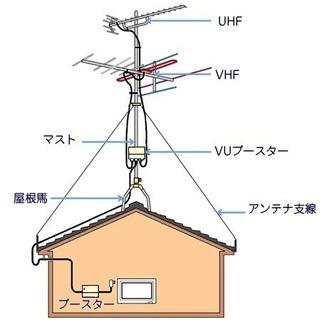 アンテナ(UHF.BS)工事