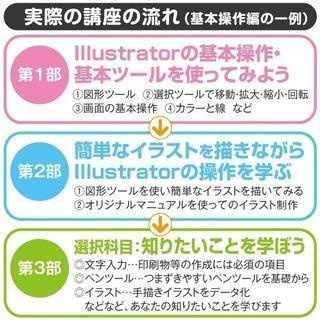 Adobe Illustrator(イラストレーター)「超初級」講座 in 名古屋/個人レッスン − 愛知県