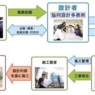 電気設備設計・施工監理及び施工図作成します。