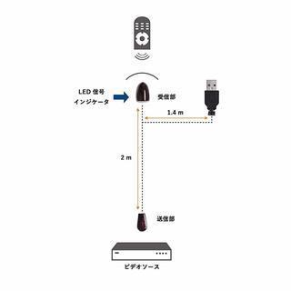 ☆新品☆リモコンの効きが悪い方!赤外線リモコンリピーター中継器 ・...