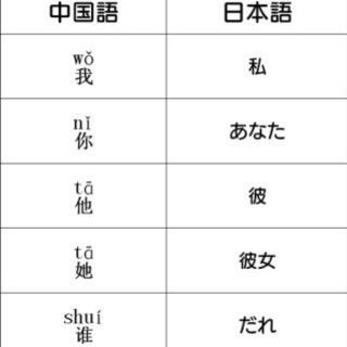 【ワンコイン】中国語会話の練習相手致します。
