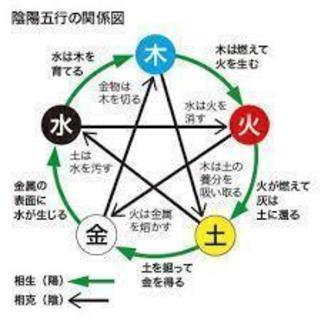 東洋占星学 初級講座  6月8日・9日 − 埼玉県