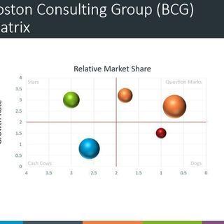 市場調査(事業戦略構築のため)の方法をお教えします: ベンチャー...