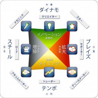 自分の才能をお金に変える!ウェルスダイナミクス活用講座 12/6(金)