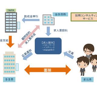 中小企業・小規模事業者専門の採用代行サービス
