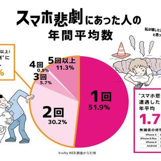 補償サービス★全キャリア・全機種対応!スマホ・タブレット・PC・...