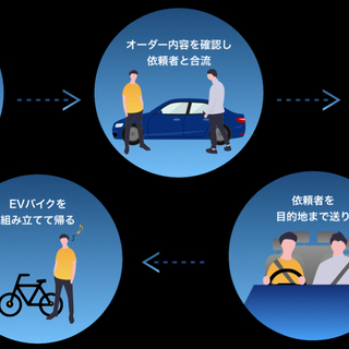 【20~40代活躍中】地方版 Uber eats!? 自由な働き...