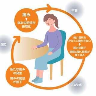 長びく頭痛肩こり腰痛の意外な原因。鍼灸院くらさろで楽になります