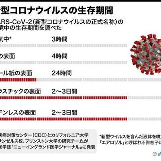 コロナウイルス支援情報