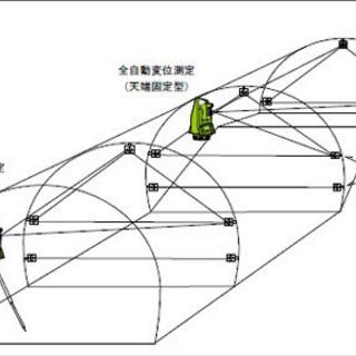 急募❗️ トンネル計測スタッフ