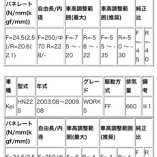 SUZUKI kei 車高調 新品未使用 開封済