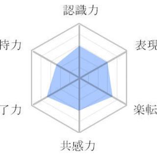 無料★恋愛コュニケーション能力偏差値診断 - 横浜市