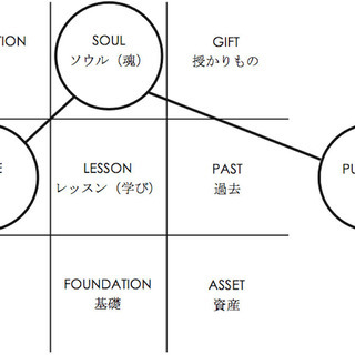 【9/25】【オンライン】マダムYUKOによるヨガ数秘学:個人セッション - その他