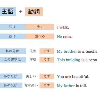 ☆★無料★☆中学生にZOOMで英語を教えます【土日・祝日の…