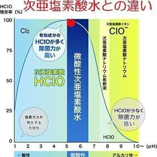 長期保存可能!濃度安定☆ 微酸性次亜塩素酸水タブレット - 大阪市