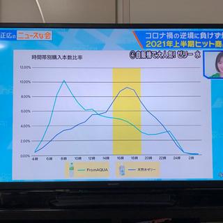 【取引き中】SHARP AQUOS LED テレビ 52型 LC...