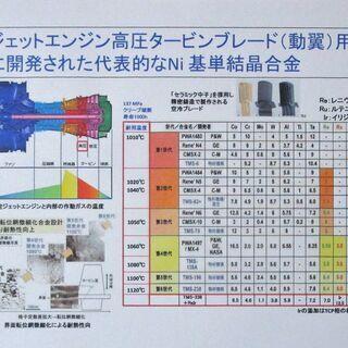 金属の性質、現象について解説した冊子です − 茨城県
