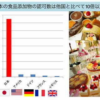 日本の添加物はこんなに多い?! わが子を守る細胞科学
